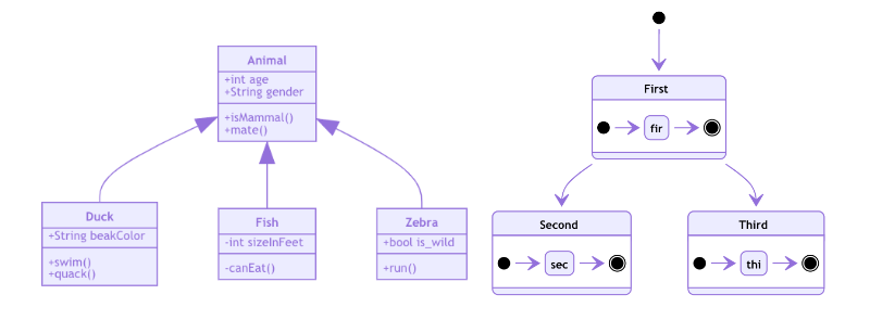 Image show the two new diagram types