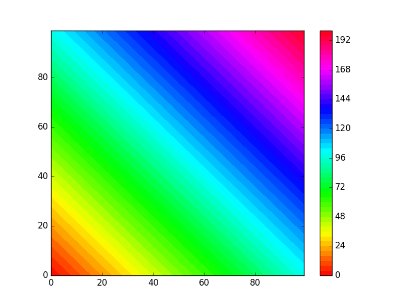 Color plot example