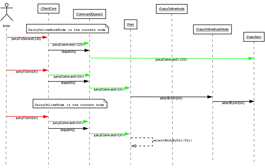 Sequence diagram for jump commands