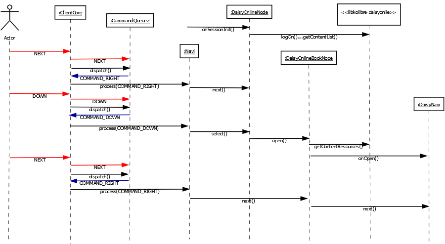 Sequence diagram for push commands