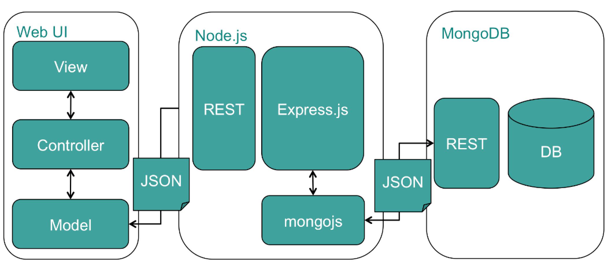 GitHub - komushi/gnavi-mongo: 3-tier Single Page Application