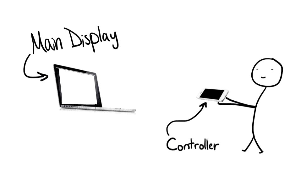 Illustration of an ideal set up