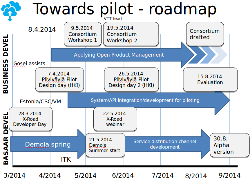 Roadmap to Pilot and EduCloud Consortium · educloudalliance ...