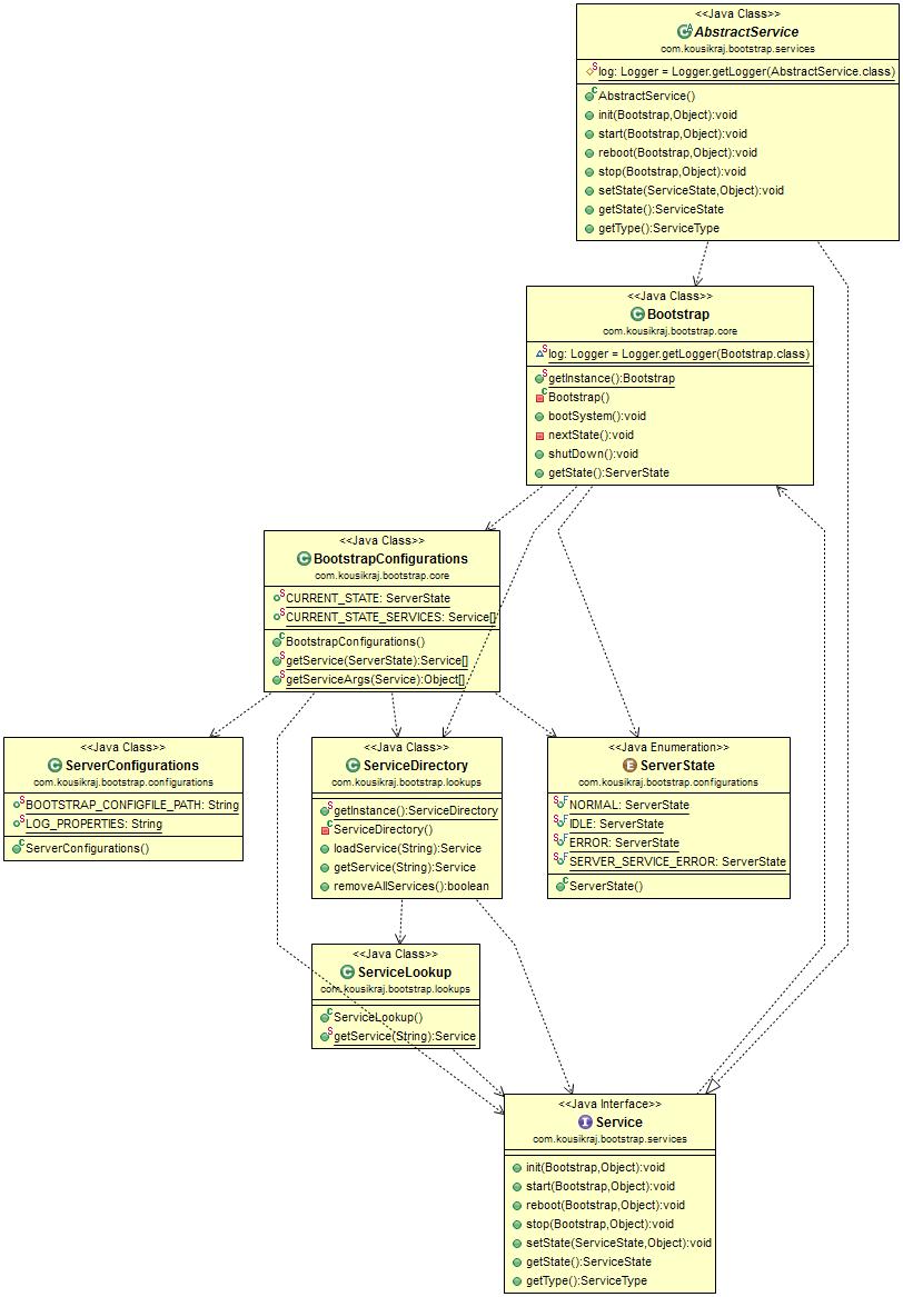 Bootstrap Class Diagram