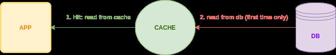 Read Through Caching