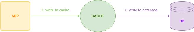 Write Through Caching