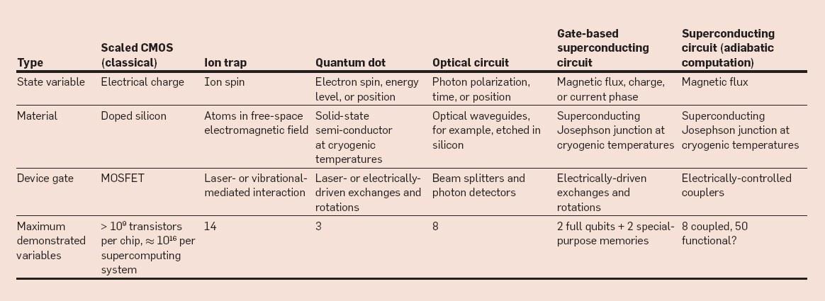In Depth Physics Comparison