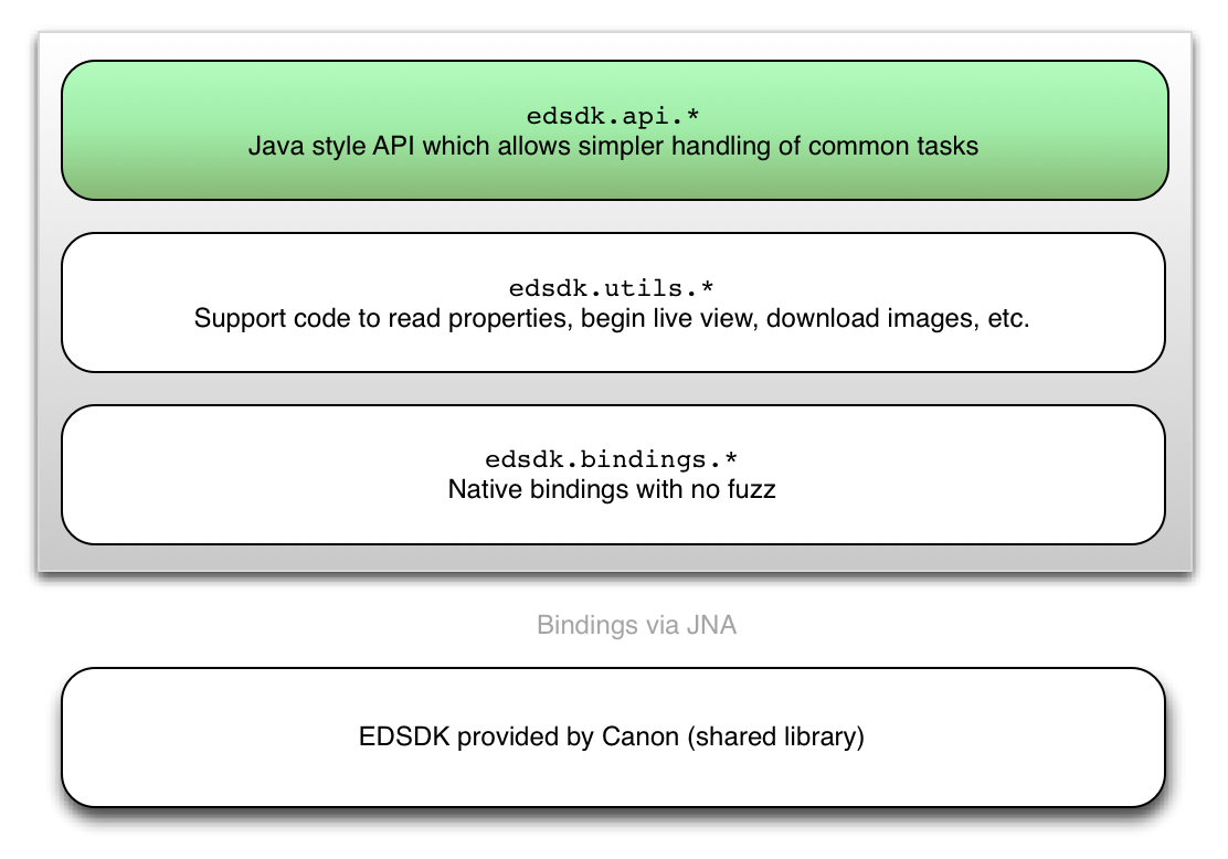 edsdk4j architecture overview