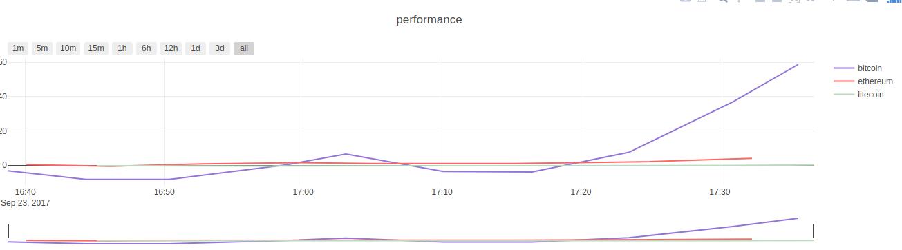 performance screenshot