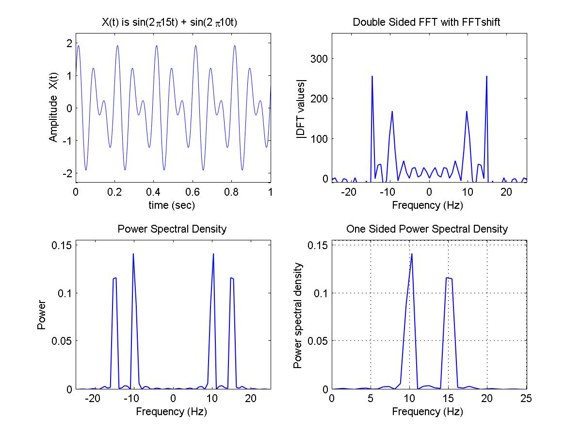 GitHub - kshitijpurwar/DSP_using_matlab: Digital Signal Processing