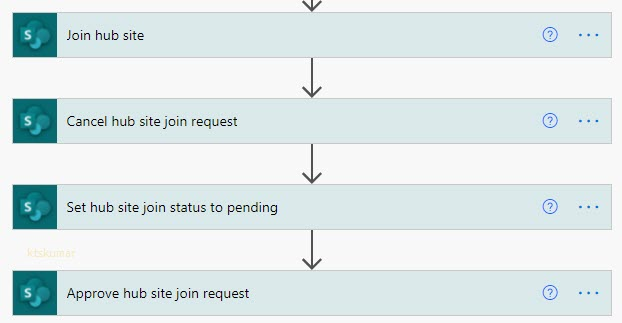 All Hub Request Actions