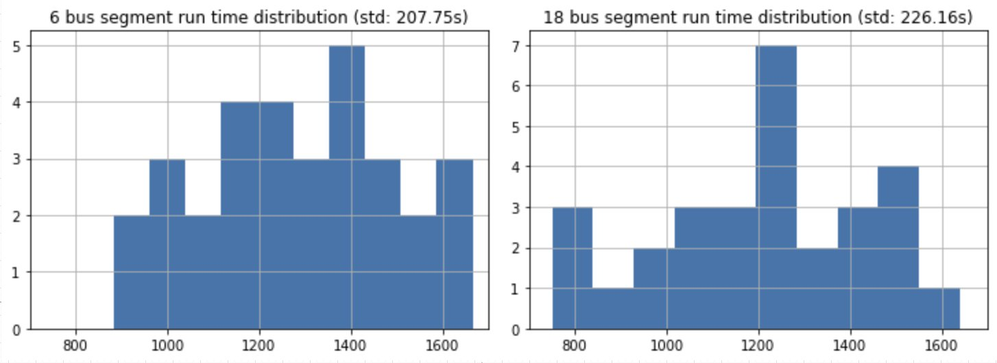 Corridor analysis with GTFS-RT trace data – kuan butts