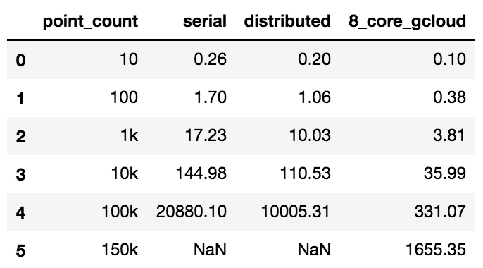 perf_table