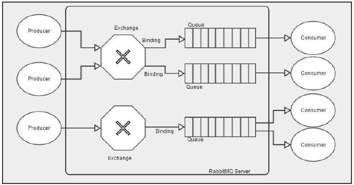 RabbitMQ 工作流程图