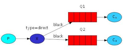 multiple bindings