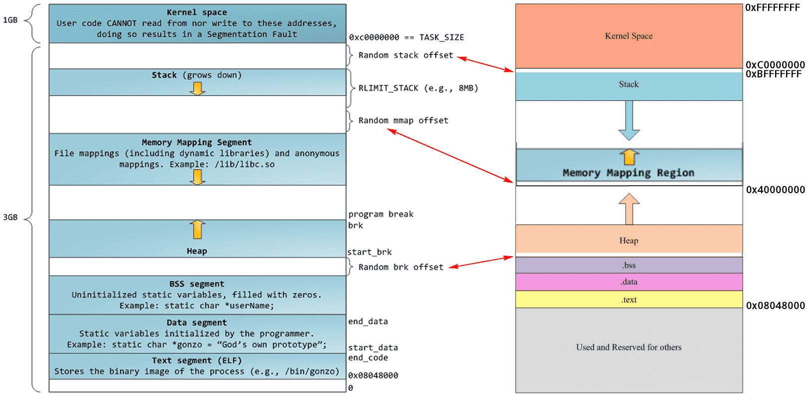 32 Process Memory Space
