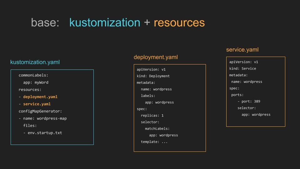 https://github.com/kubernetes-sigs/kustomize/raw/v1.0.3/docs/base.jpg