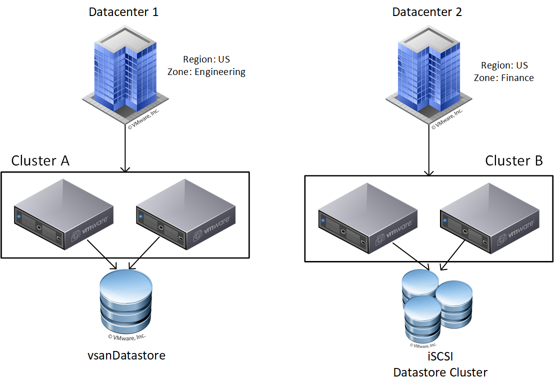 Datacenter-based Zones