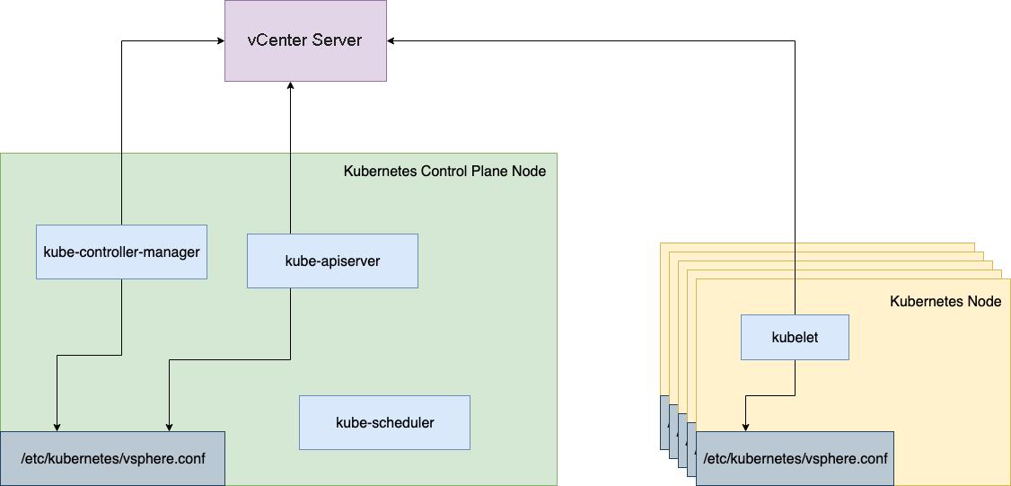vSphere In-Tree Cloud Provider Architecture