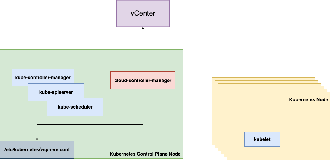 vSphere Out-of-Tree Cloud Provider Architecture