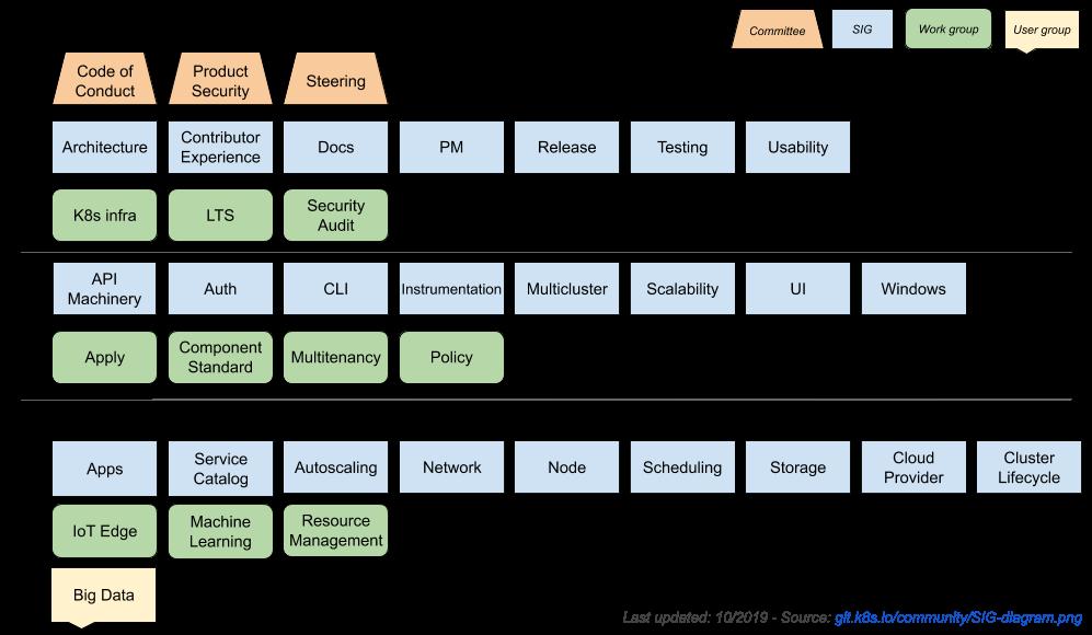 Kubernetes SIG diagram
