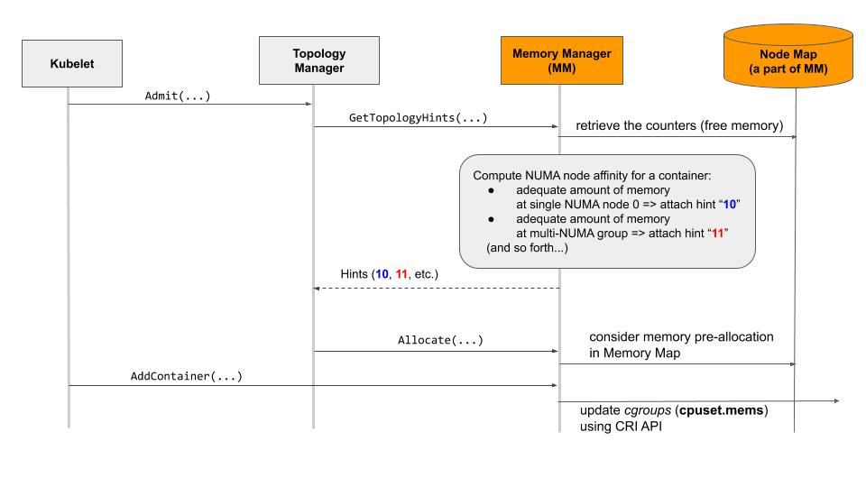 内存管理器的设计 - https://moelove.info