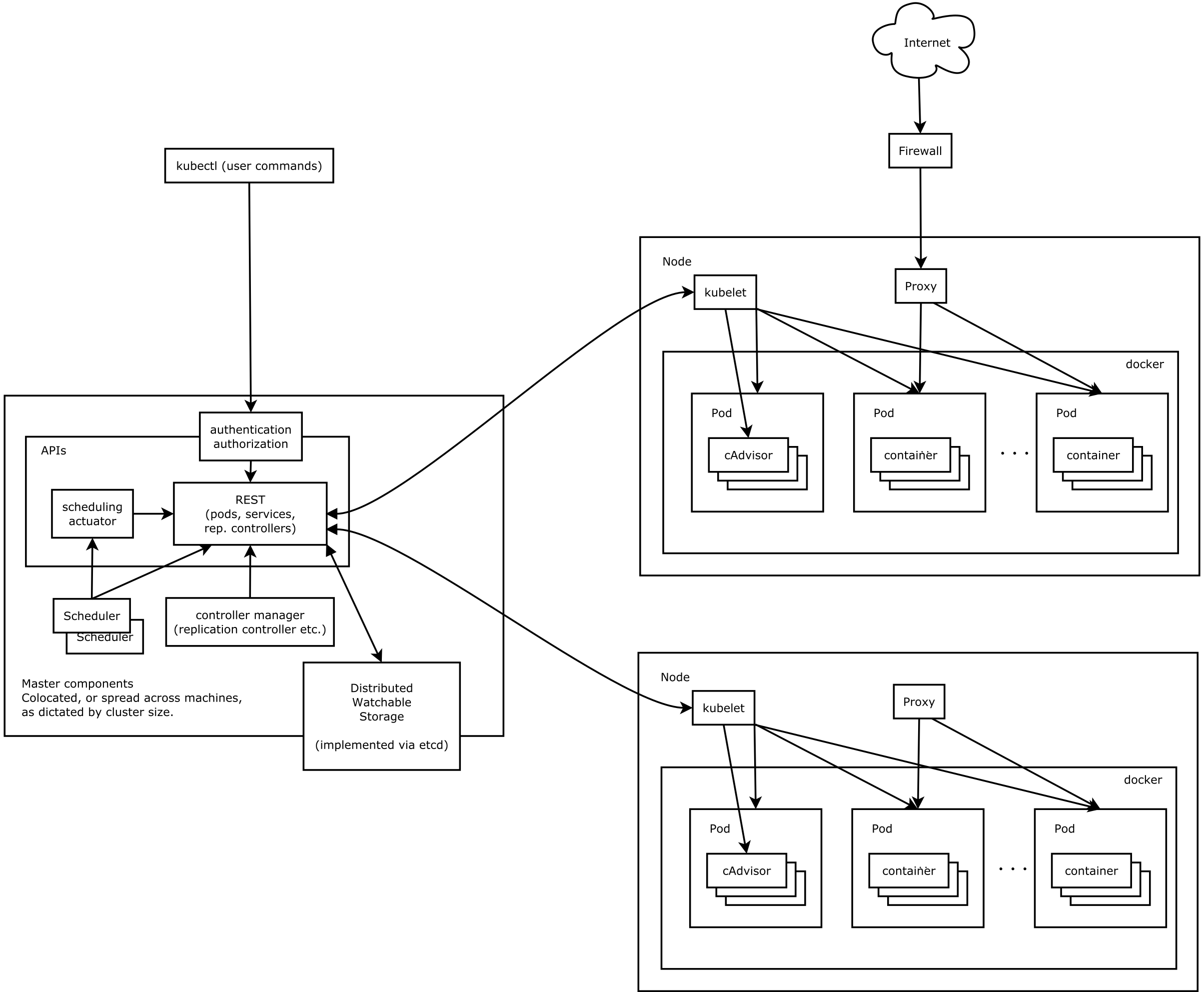 k8s架构图