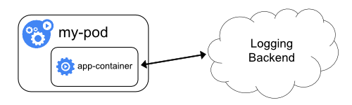 logging-from-application