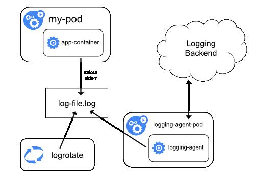 logging-with-node-agent