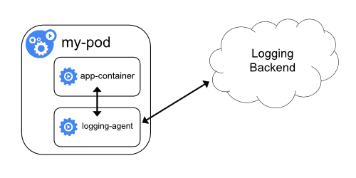 logging-with-sidecar-agent