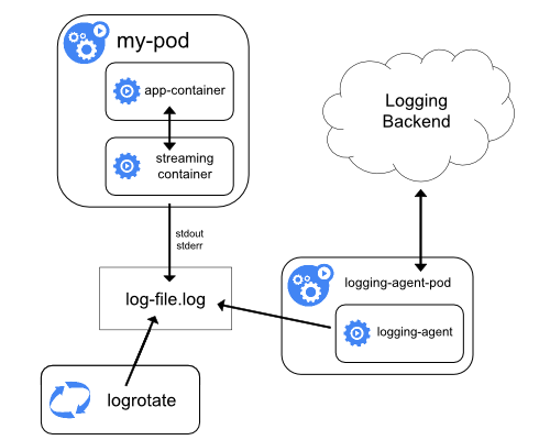 logging-with-streaming-sidecar