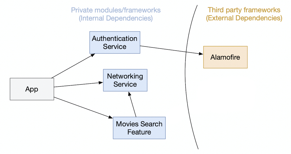 Modules Dependencies with Authentication