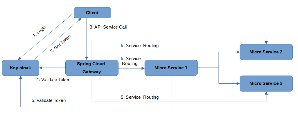 Figure A - Microservices Architecture Flow