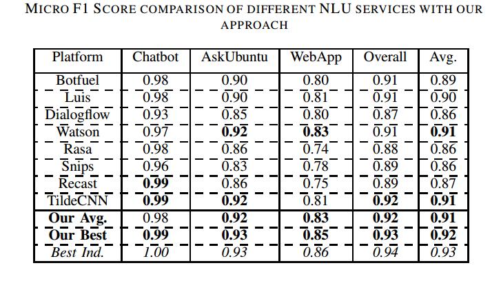 Comparison Results Table