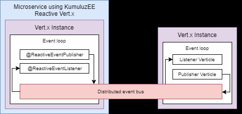 KumuluzEE Reactive Vert.x architecture