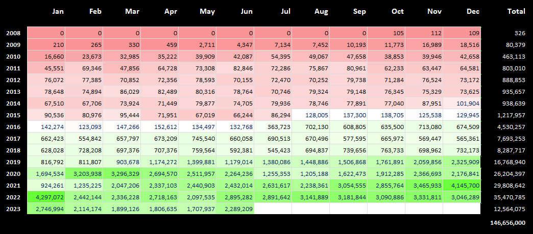 Blog statistics table