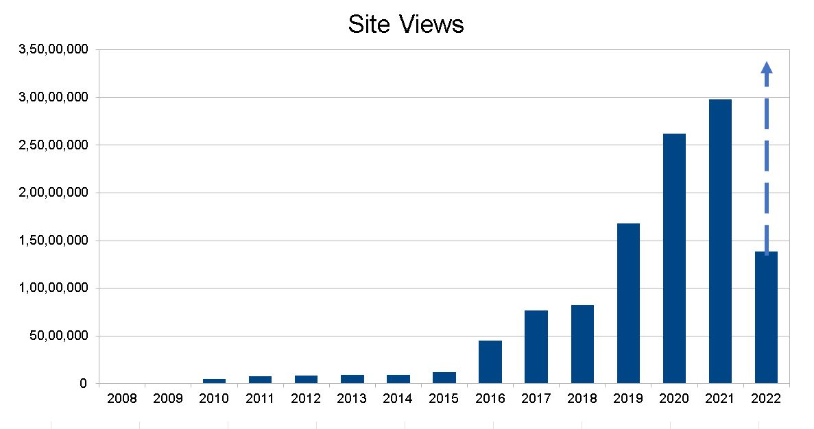 Yearly pageviews graph