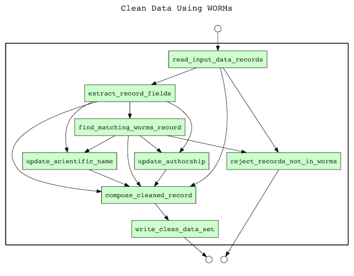 process view of clean_data_using_worms.py