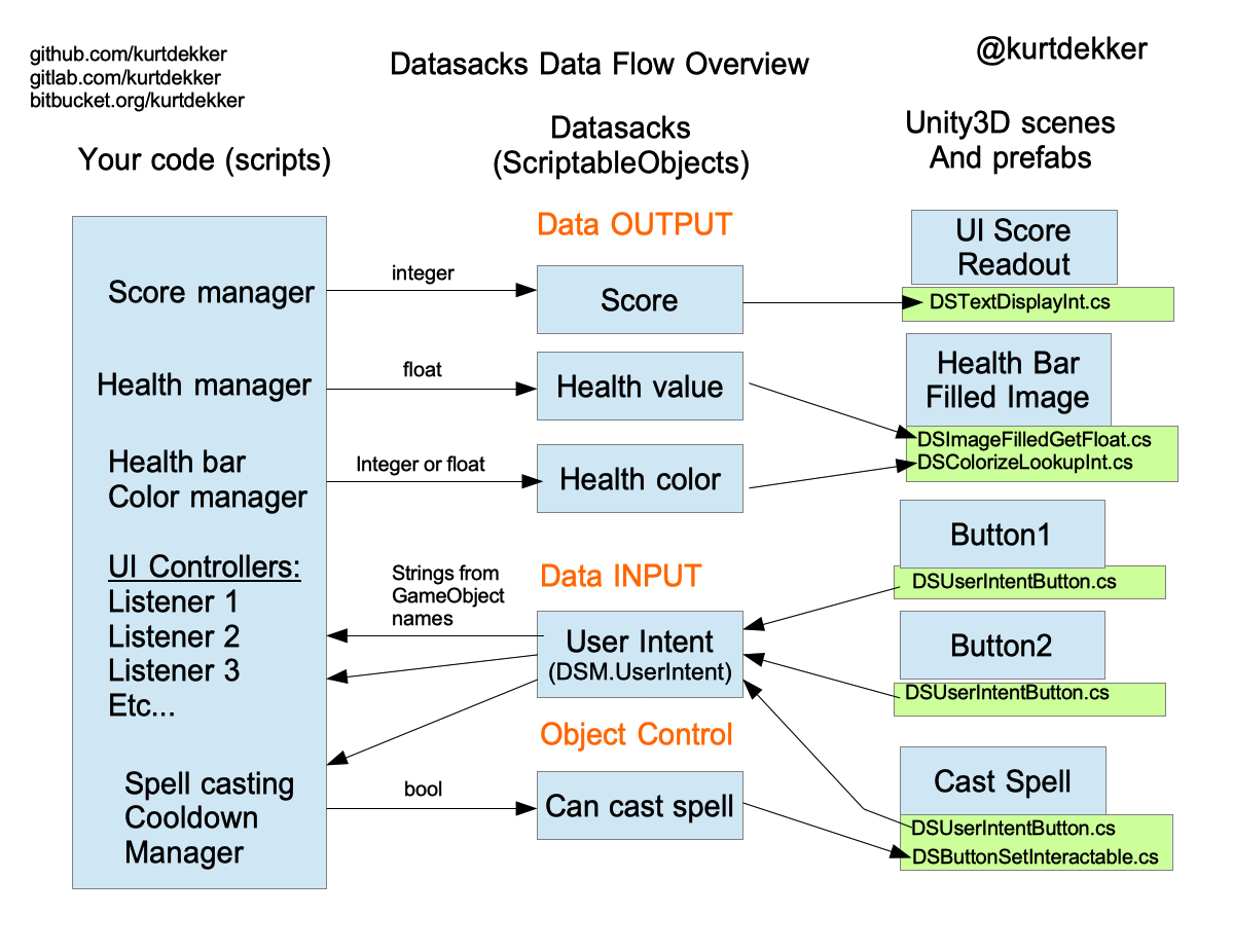 Datasacks Overview 2