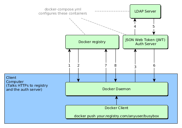 GitHub - kwk/docker-registry-setup: A demonstration of how