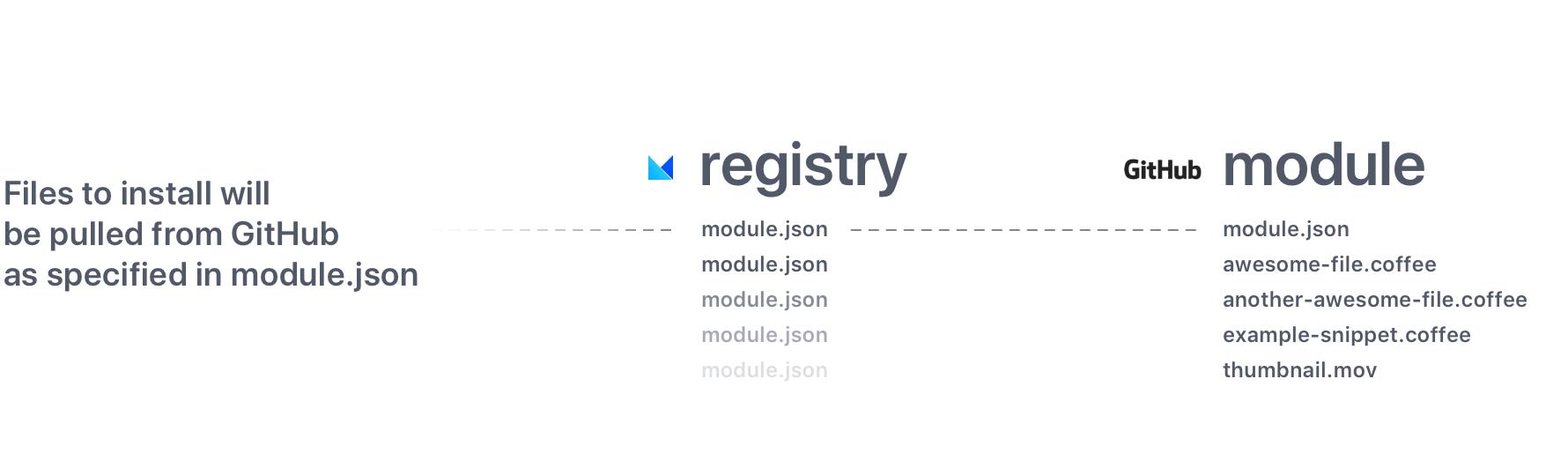 Modules Hosting Scheme