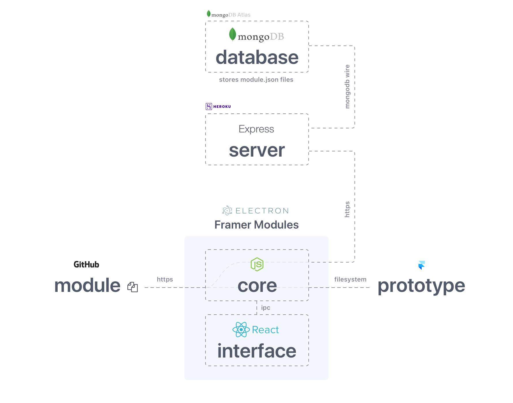 System Architecture Blueprint