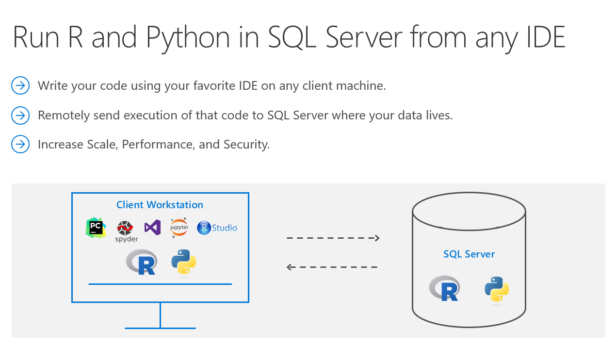 Remotely Send R and Python Execution to SQL Server from