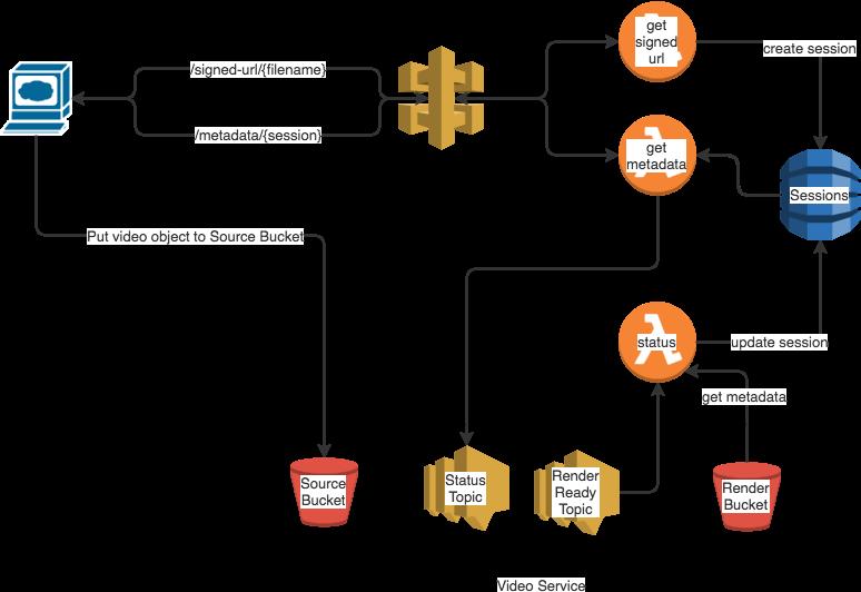 Upload Service Architecture