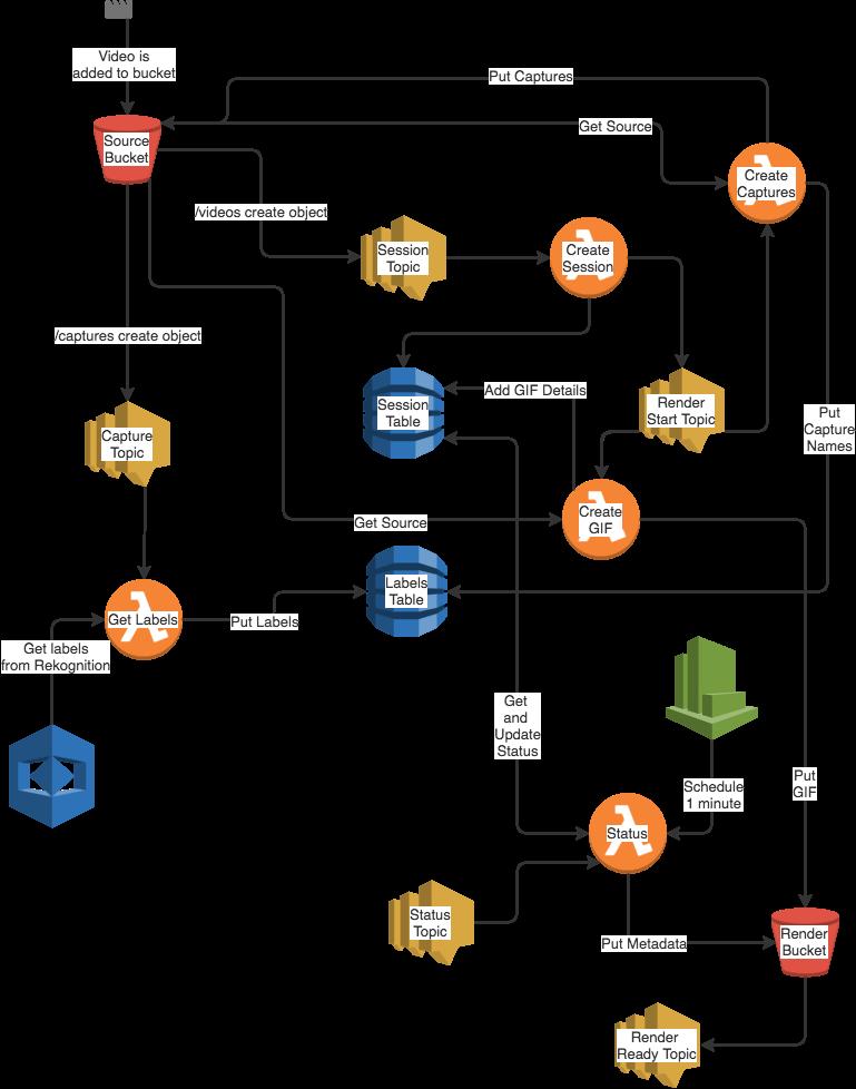 Video Service Architecture