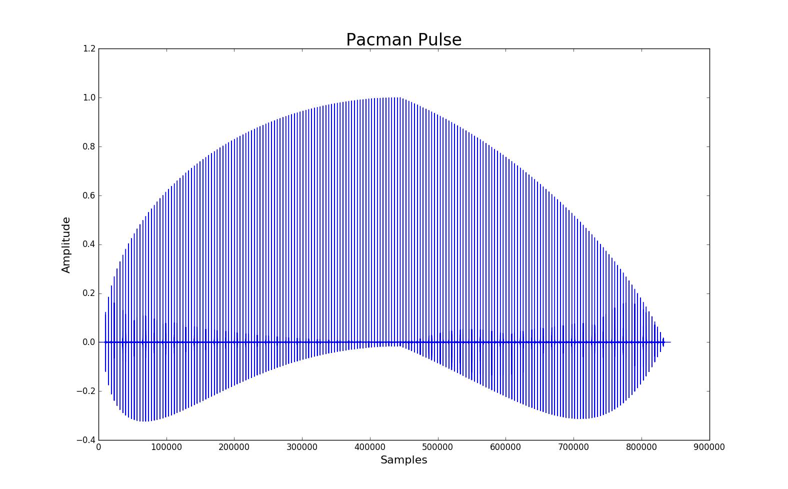 Pacman Pulse