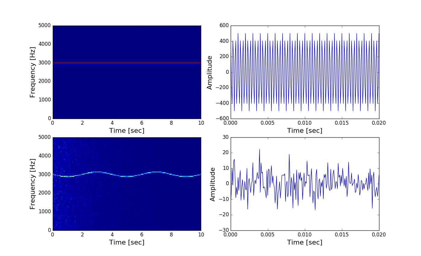Spectrogram Explanation