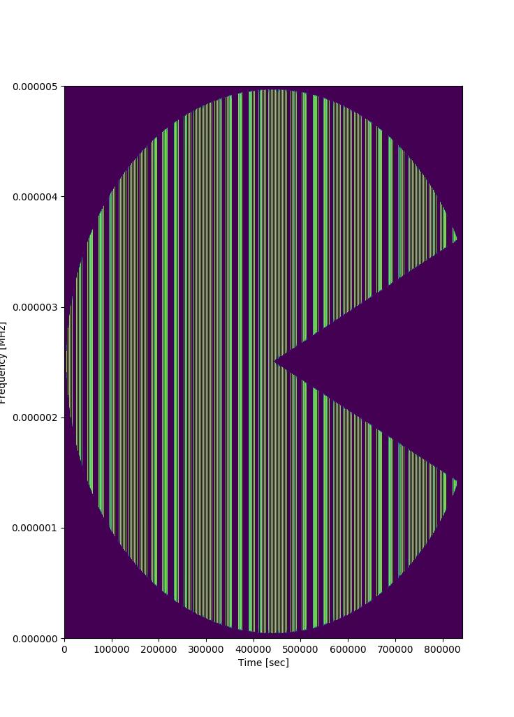 Pacman Spectrogram