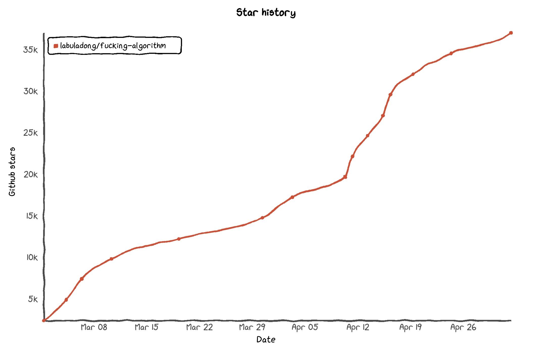 starHistory