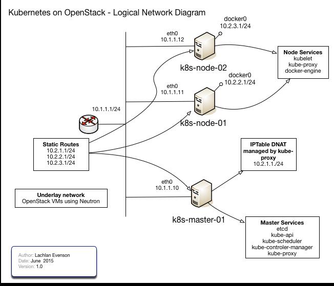 GitHub - lachie83/kubernetes-openstack: Kubernetes running ...